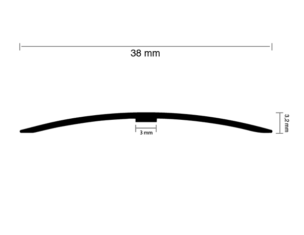 Threshold Profile